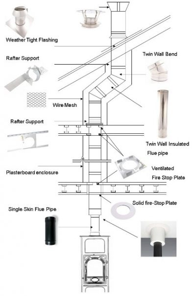 Twin wall chimney fitters